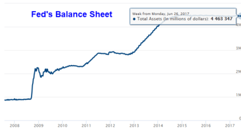 Fed Minutes Show Reliance on Consumer Confidence, Sentiment, Soft Data: Balance Sheet Normalization