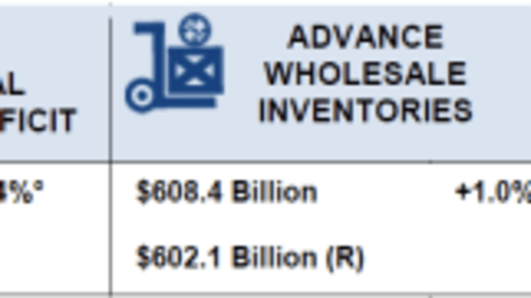 Wholesale and Retail Inventories Jump, Trade Deficit Improves Slightly: GDP and Hurricane Impact?
