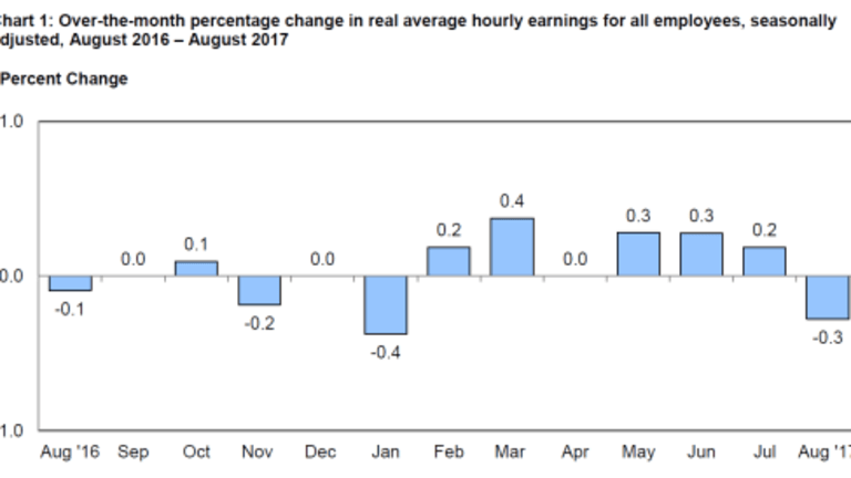 Hooray! Your Real Earnings Declined in August