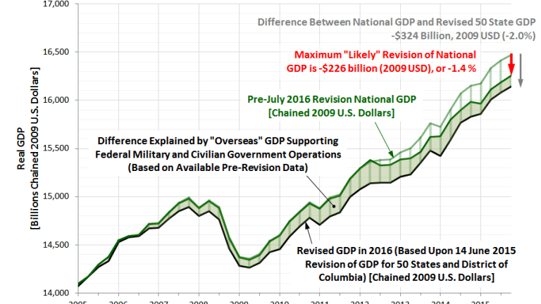 """GDP Revisions for 11 Years Take II: Estimates from """"Political Calculations"""""""