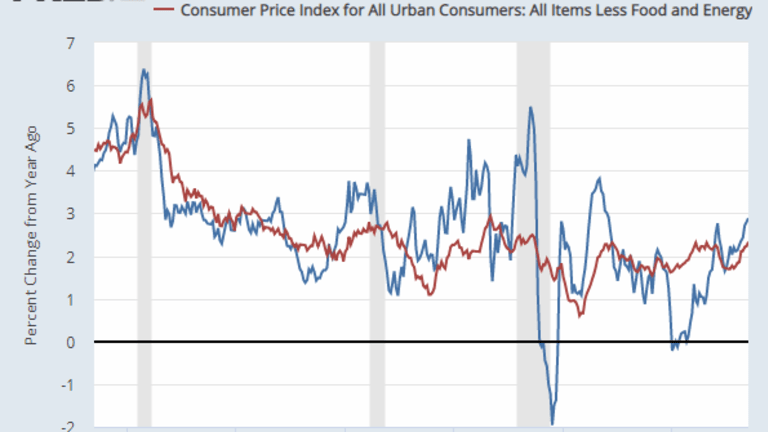 Year-Over-Year Core CPI Jumps Most Since 2008