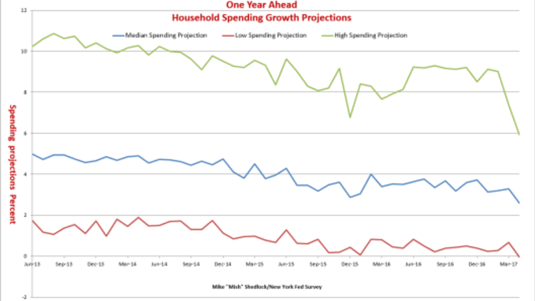 Consumer Spending Expectations Plunge: A Curious Thing