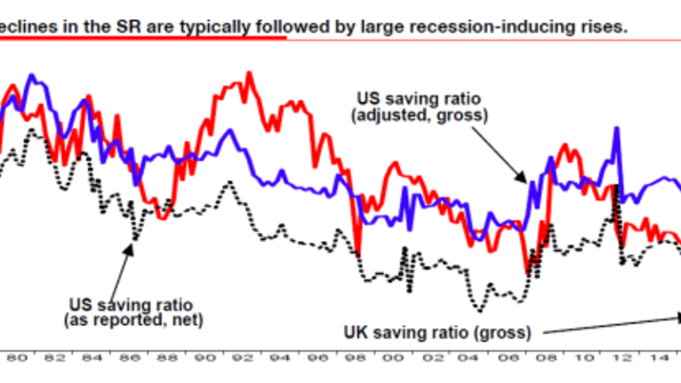 Shades of 2008: UK and US Savings Rate Plunges, Debt Comes Full Circle