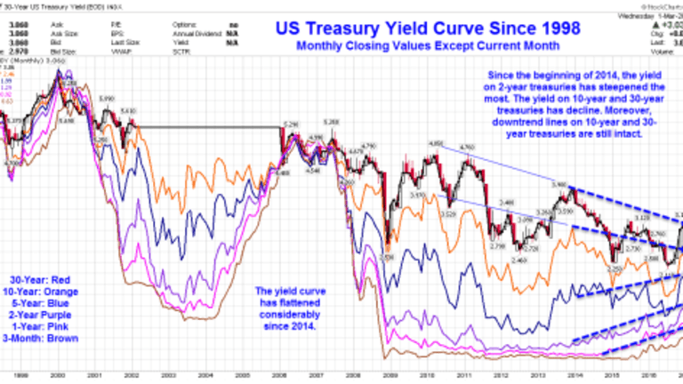 Yield Curve Flattens Considerably: Surprising Economic Strength Revisited