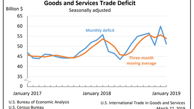 Goods and Services Trade Deficit Declines in Jan as Agricultural Exports Rise