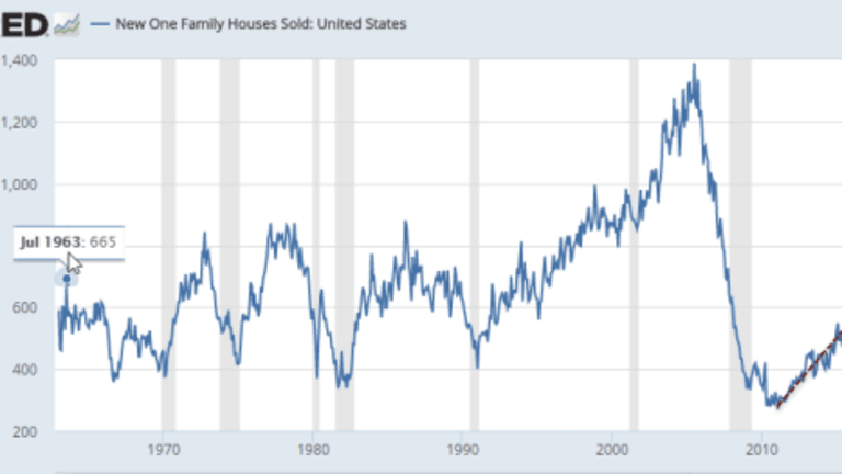 New Home Sales Near Post Crisis High