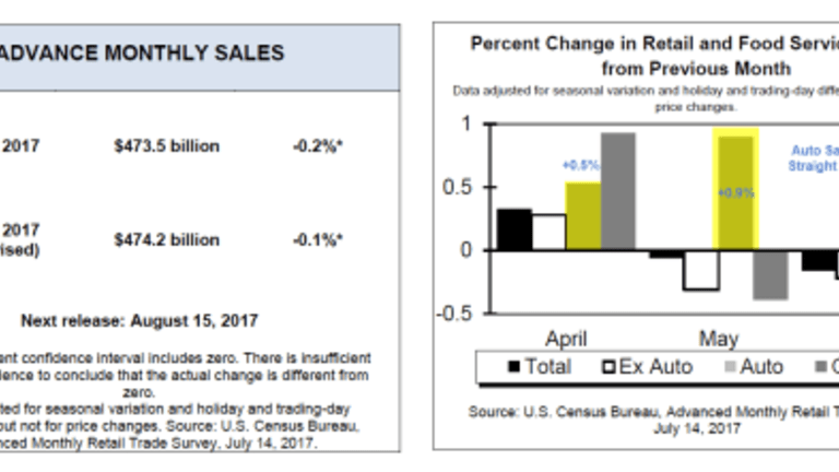 Retail Sales Unexpectedly Sink 2nd Month: Supposedly Car Sales Rise 3rd Month