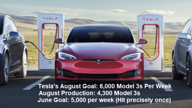 Another Month, Another Missed Tesla Goal
