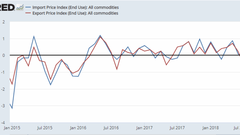 Import Prices Unexpectedly Drop 0.6%, Most in 18 Months: Export Prices Drop 0.1%