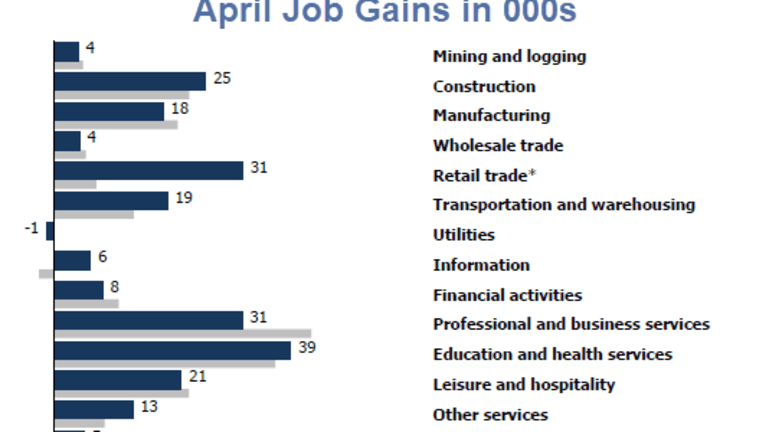 Hot May Jobs Report: Employment +223K, Private Wages Rose $0.08 Per Hour