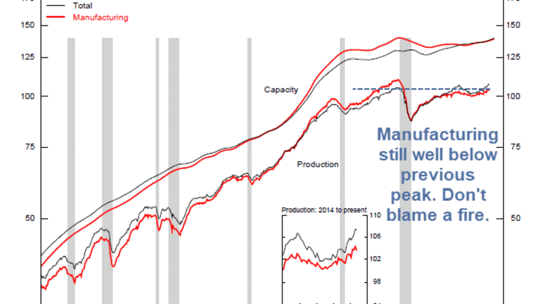 Industrial Production Declines in May: Fed Blames a Fire at a Parts Supplier