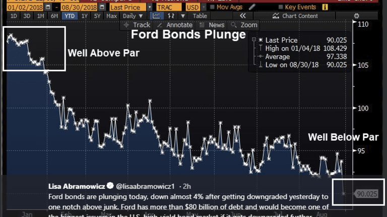 Ford's Bonds Crushed on Moody's Downgrade to One Notch Above Junk