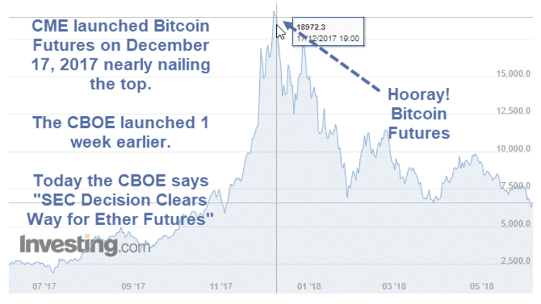 SEC Paves Way for Ethereum Futures: Hooray!?