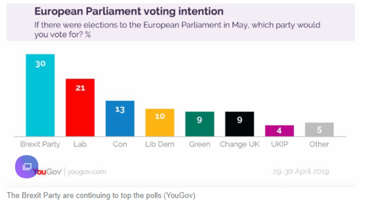 Brexit Party Soars in European Parliament Polls,  9 Points Ahead of Labour