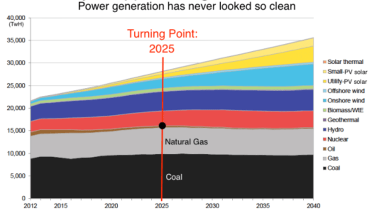 BNEF Report Says Solar Energy, Batteries, Wind Will Dominate, Fossil Fuel Usage to Collapse