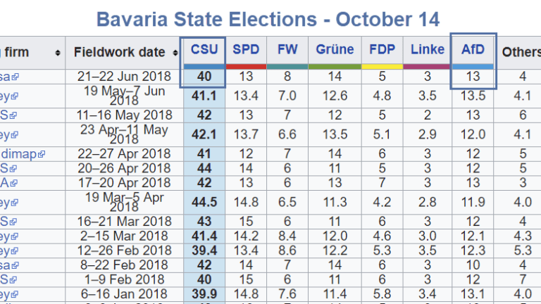 Increasing Chance CSU Aligns With AfD in Bavaria, Completely Splitting Germany