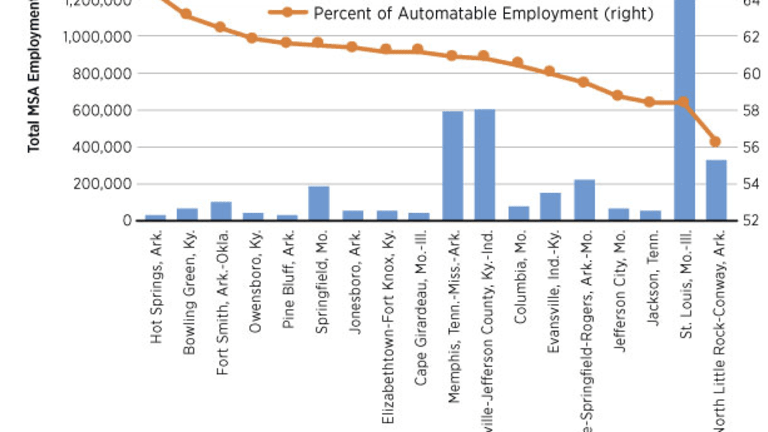 St. Louis Fed: 60% of Jobs Automated in Next 20 Years (Spotlight Transportation)