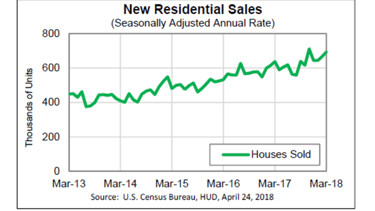 New Home Sales Top Estimates, Hit Four-Month High, Huge Surge in the West