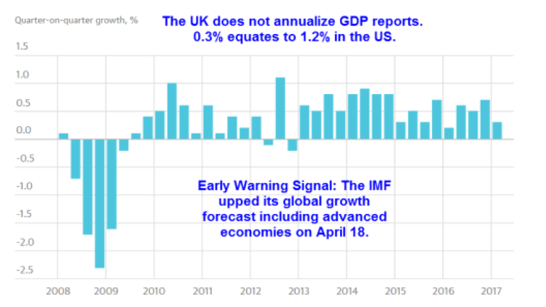 UK, France GDP Weaker Than Expected: Global Slowdown? IMF Early Warning Signal!