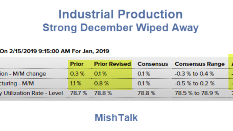 Industrial Production Dives, Wiping Out a Strong December and Then Some