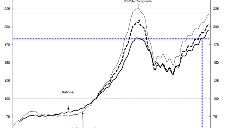 Case-Shiller 20-Home Price Index Just Shy of 2006 Bubble Peak