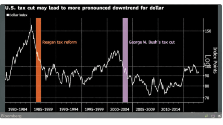 """Is Tax """"Reform"""" Good for the US Dollar? How About Gold?"""