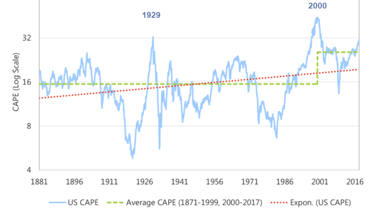 Earnings Estimates Soar But So Do Reasons to Sell: CAPE Analysis