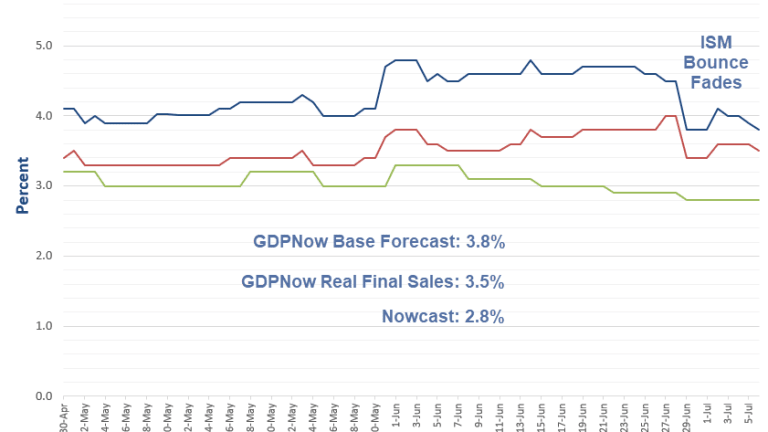 GDPNow ISM Bounce Fades: Forecast Dips to 3.8%, Nowcast Remains 2.8%
