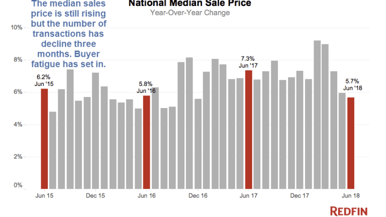 """Housing Prices Hit """"Breaking Point"""" Leading to Collapse in Demand"""