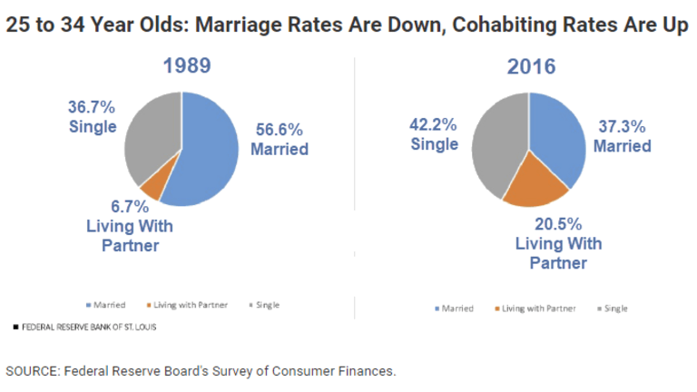 Marriage Rates Down, Cohabitating Rates Up: It's Not Just Student Debt to Blame