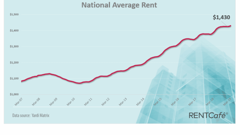 National Average Rent Up Again in 2019: 92% of Largest 253 Cities Have Increase