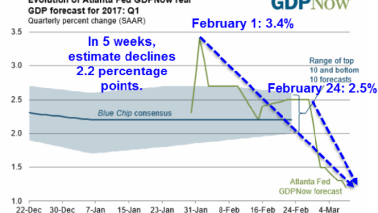 Divergence Between GDPNow and FRBNY Nowcast Hits Two Full Percentage Points