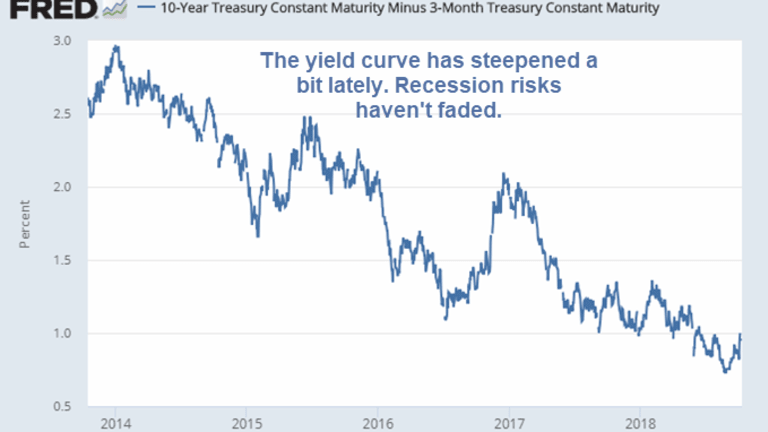 Yield Curve Steepens but Recession Risks Haven't Faded