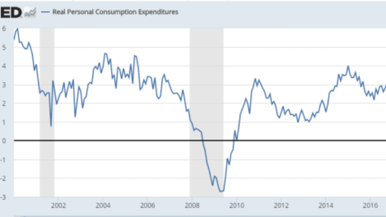 Personal Income, Spending, PCE Inflation Up in April
