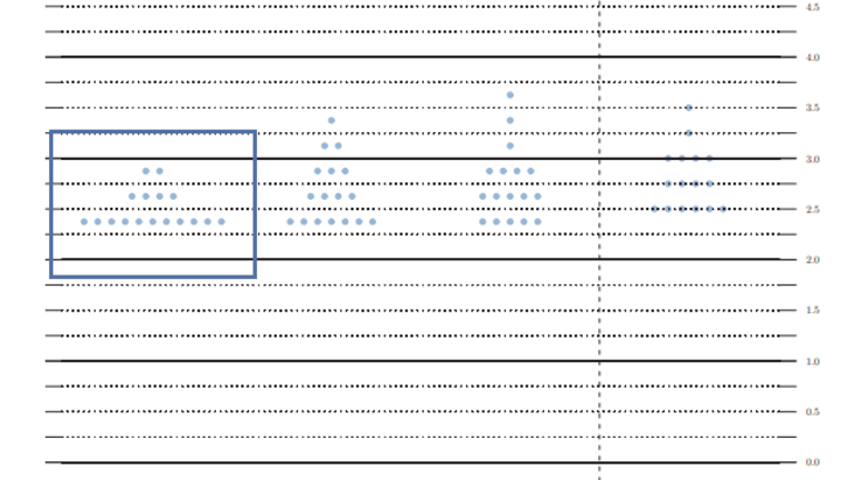 """Fed Pledges """"Patience"""",  Dot Plot Suggests No Hikes in 2019"""