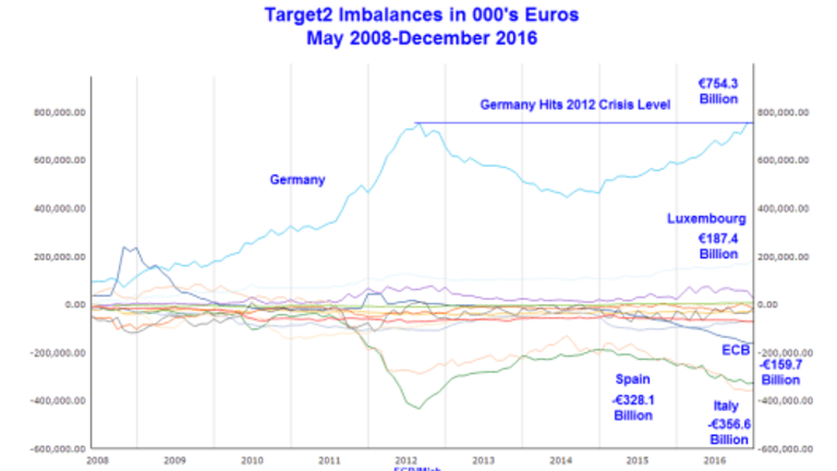 Fuse is Lit! Target2 Imbalances Hit Crisis Levels: An Email Exchange With the ECB Over Target2