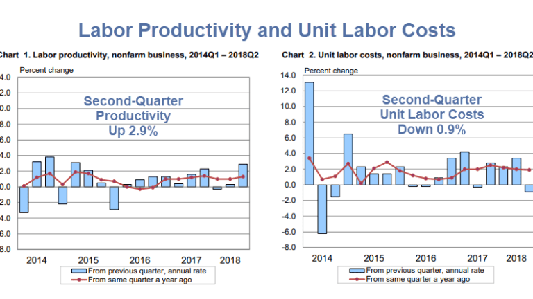 Productivity Up 2.9% - Real Hourly Earnings Down: Thank You Fed!