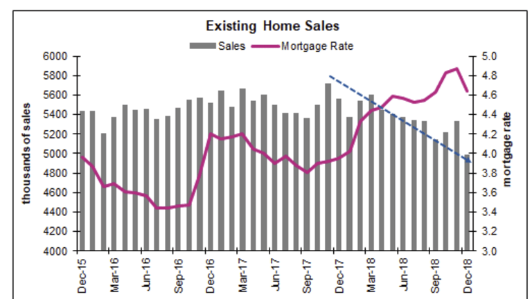 Pending Home Sales Plunge, GDP Delayed, Jobs on Time