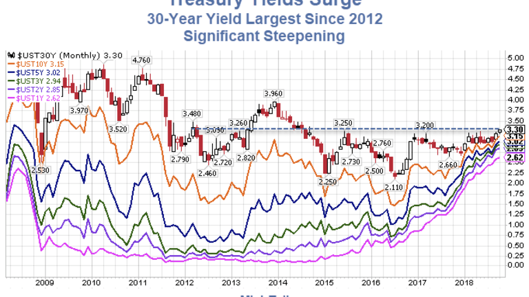 Treasury Yields Surge, Curve Steepens, 30-Yr Yield Highest Since 2012: 6 Reasons