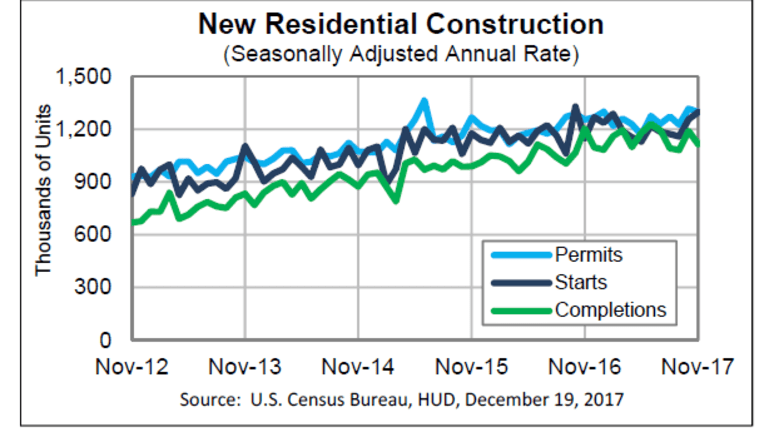 Housing Starts Jump More Than Expected: Economy Overheating?