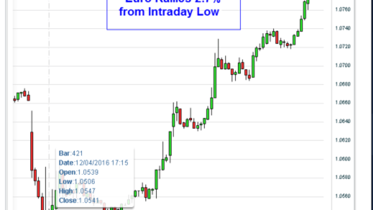 Euro Reversal: Major Top for US Dollar? What's Going On?
