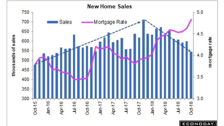 New Home Sales Dive 8.9% in October, Down 12.0% From Year Ago