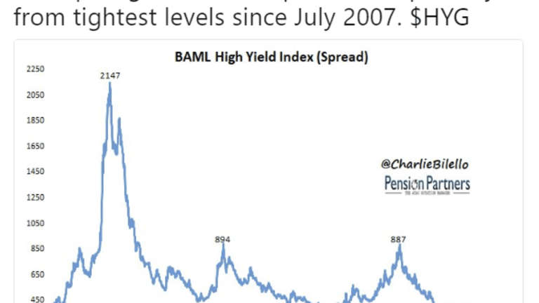 Excellent Set of Tweets on Bonds, Crashes, Cannabis, Lumber by Charlie Bilello