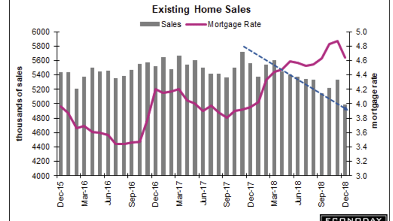 Existing Home Sales Plunge 6.4%, Down 10.3% Y-O-Y, Worst Reading in Over 3 Years