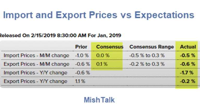 Import and Export Prices Unexpectedly Dive
