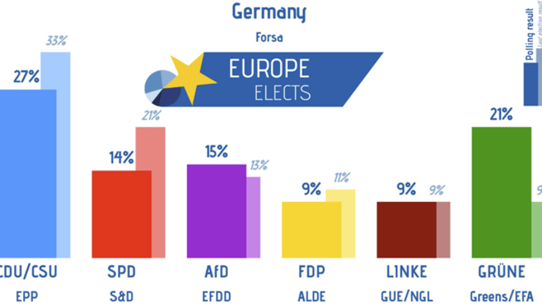 Adding to Merkel's Woes: SPD's Collapse in Germany, Greens the New Left Darlings