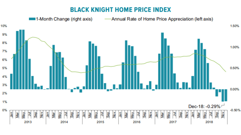 Mortgage Monitor: Home Prices Decline 4th Month (Non-Seasonally Adjusted)