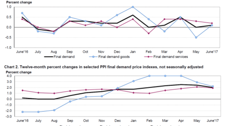 PPI Shows No Price Traction: Dear Econoday Parrot