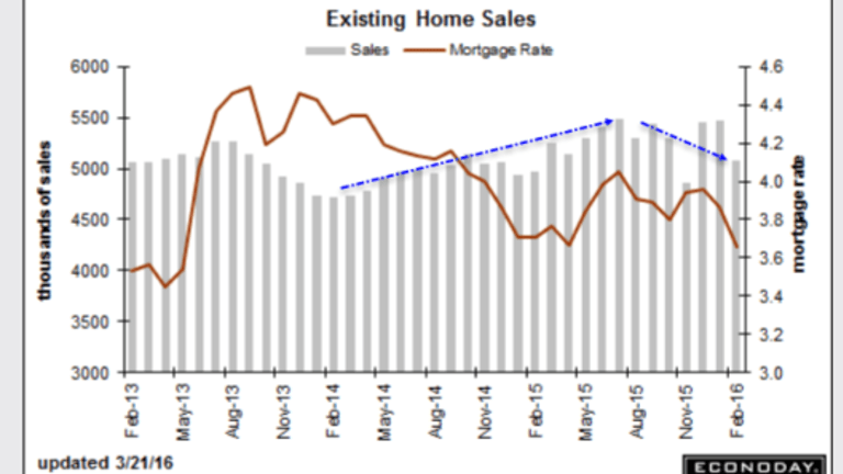 """Existing Home Sales Plunge """"Surprising"""" 7.1%, Price Concessions the Norm; What Happened?"""