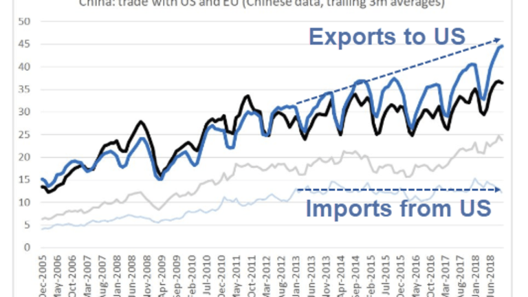 Tariff Check: Import and Export Prices by Region